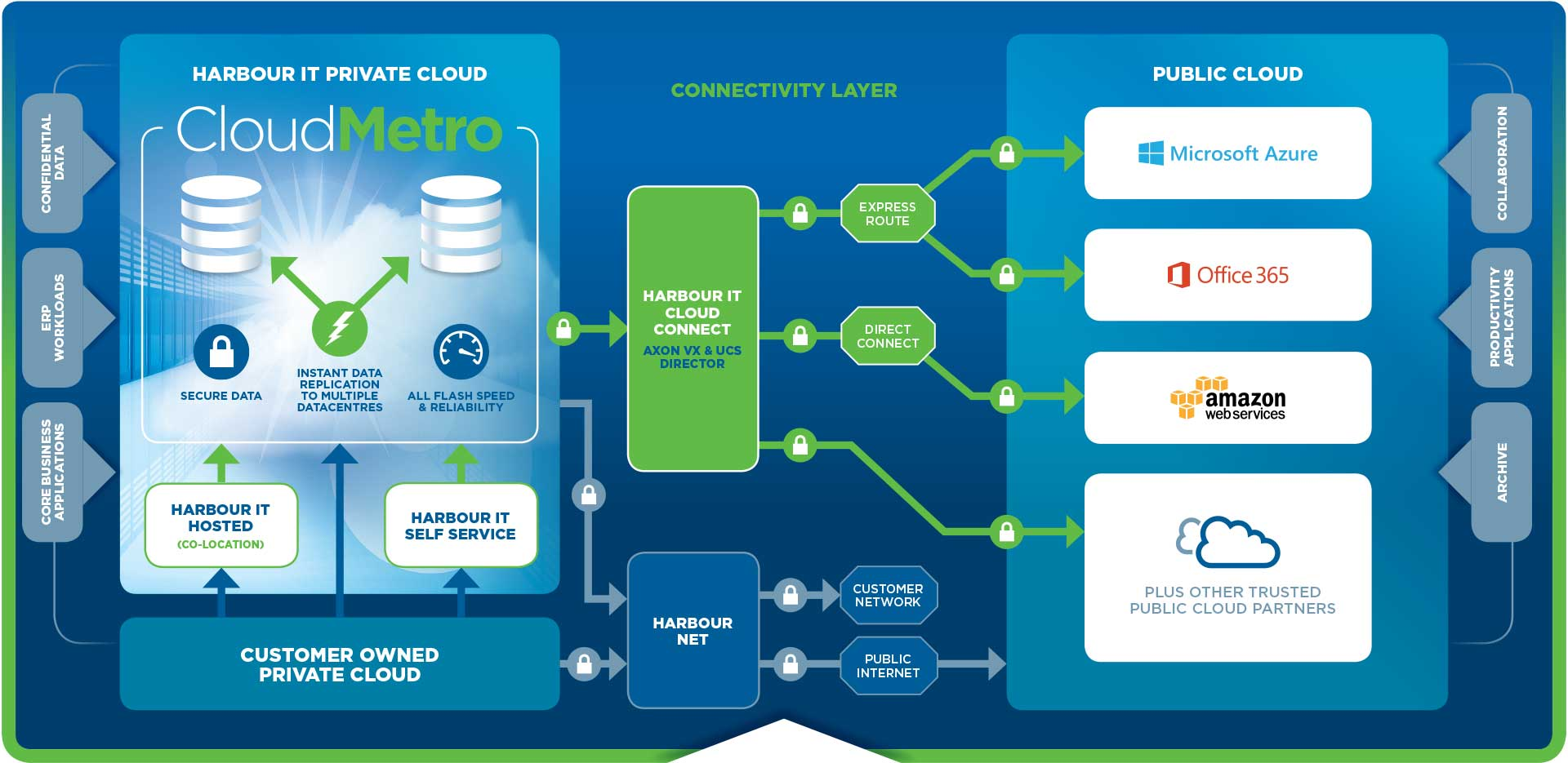 Hybrid Cloud Strategy Infographic